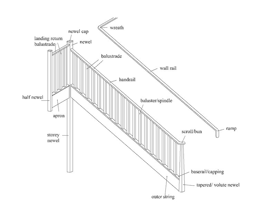 terminology for balustrade